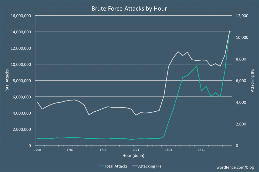 wordpress-brute-force-attack-2017